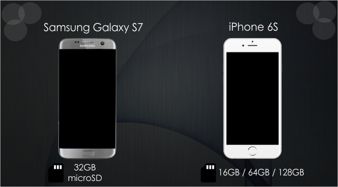 Storage Comparison of Samsung Galaxy S7 and iPhone 6S