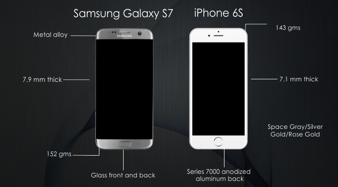 Design comparison between samsung galaxy S7 and iPhone 6S