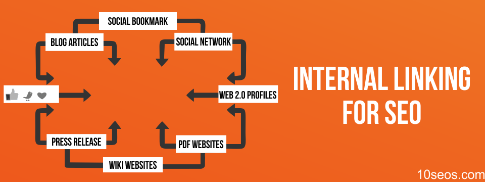 Internal Linking For SEO – What, Why & How?