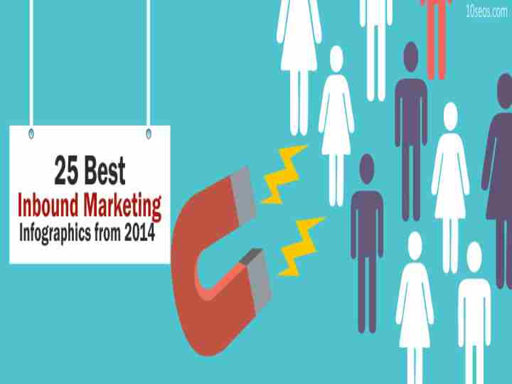 25 Best Inbound Marketing Infographics from 2014