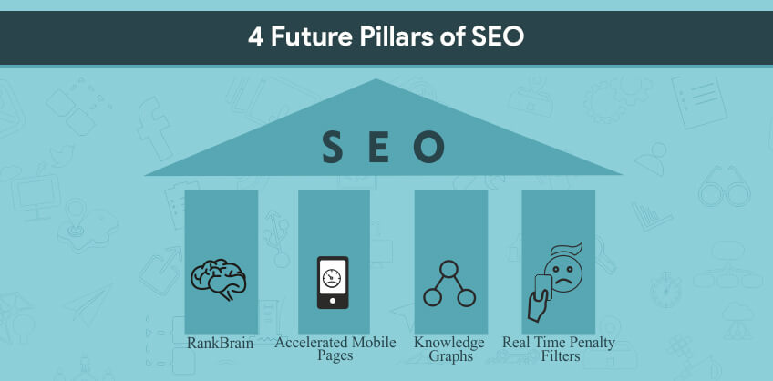 4 Future Pillars of SEO