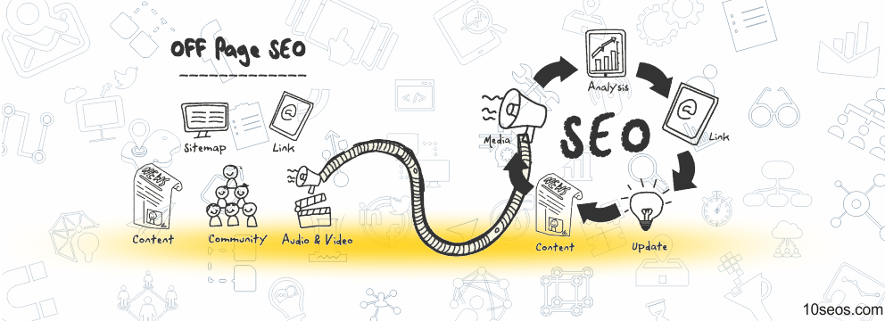 9 best Off-Page SEO strategies to boost up your Online Presence