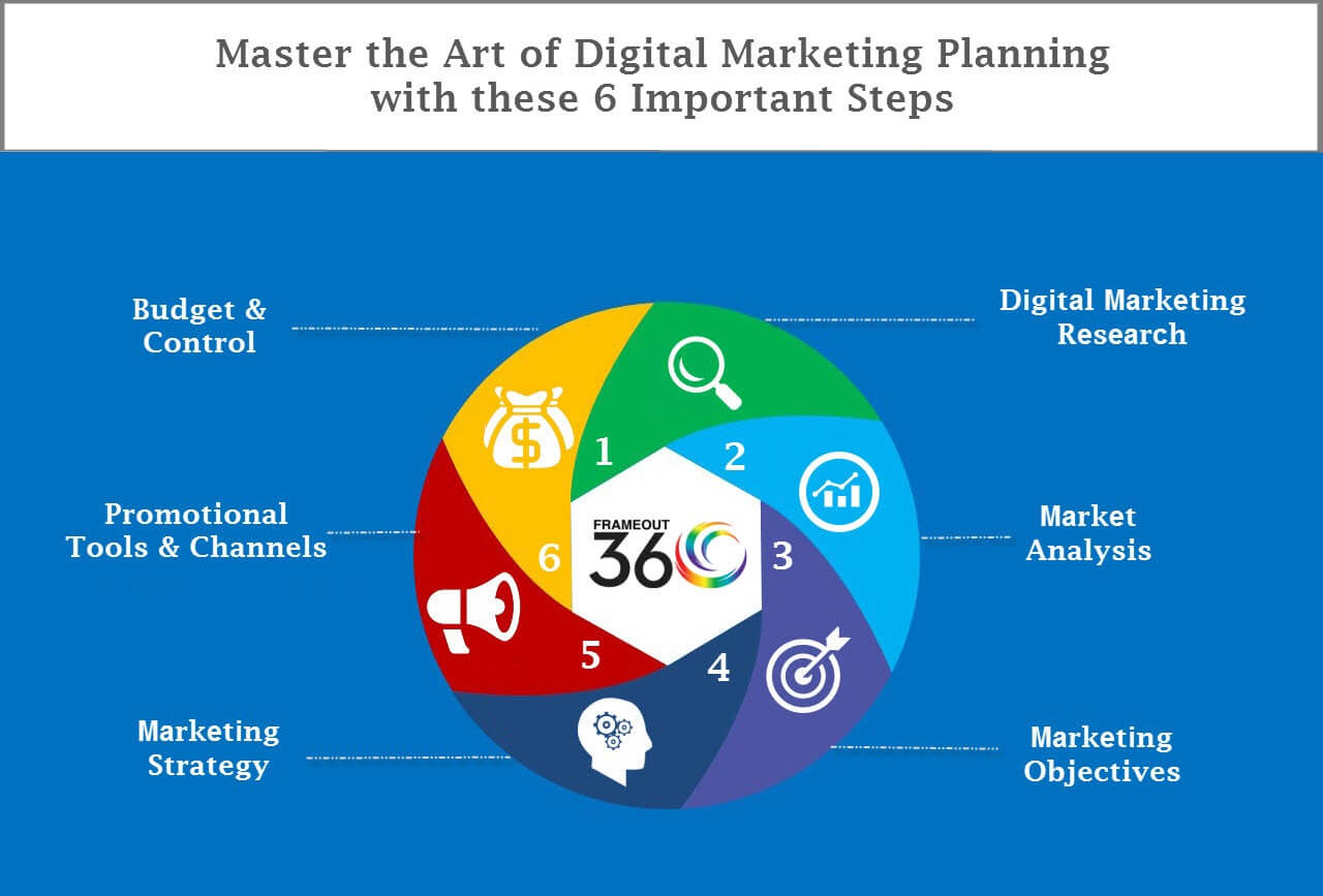 Master the art of Digital Marketing Planning with these 6 important steps