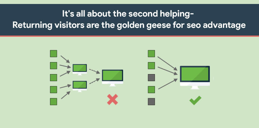 It's all about the second helping- returning visitors are the golden geese for seo advantage