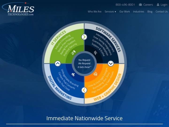 Miles Technologies on 10Hostings